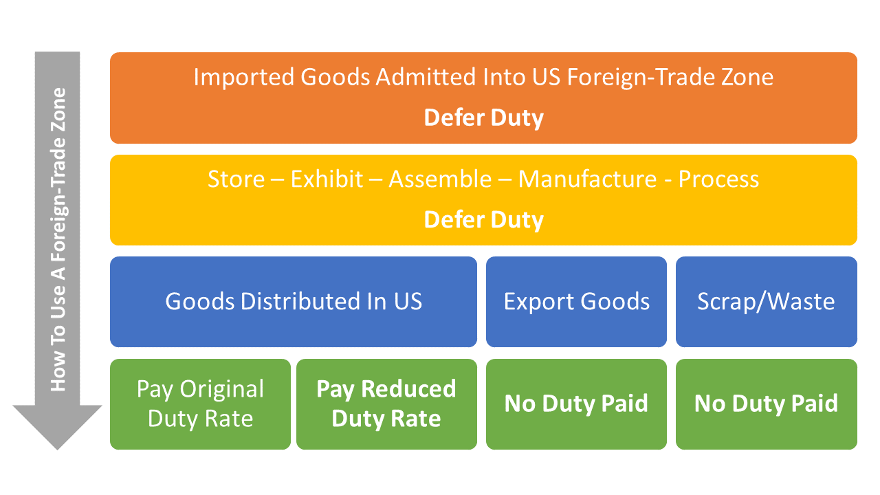 Using a Foreign-Trade Zone