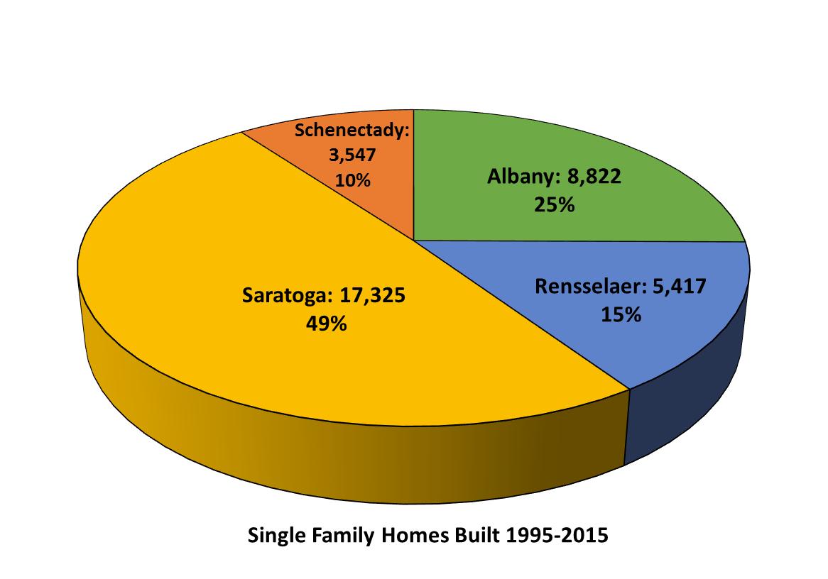 Single Family Home Pie Chart V4 Cdrpc